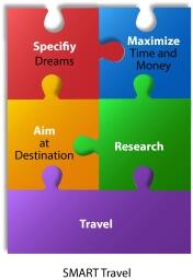SMART Travel planning steps